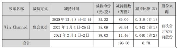 中颖电子股东Win Channel减持196万股 套现约6877.64万