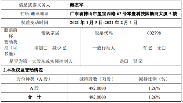 帝欧家居股东鲍杰军减持492万股 套现1.05亿