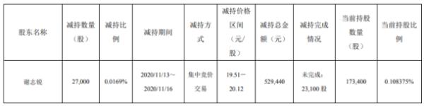 深圳新星股东谢志锐减持2.7万股 套现52.94万