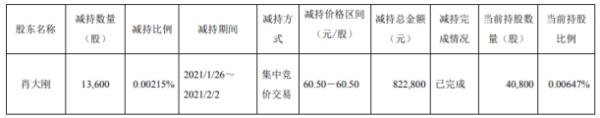 天味食品股东肖大刚减持1.36万股 套现82.28万元
