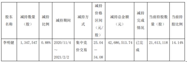 上海天洋股东李明健减持134.75万股 套现4268.65万