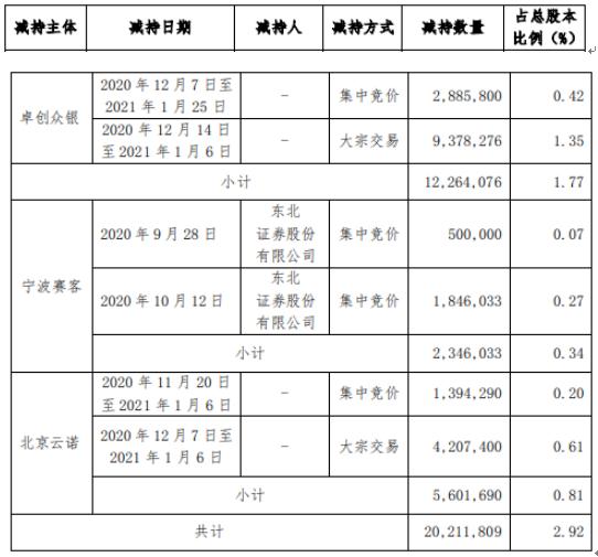 美利云3名股东合计减持2021.18万股 套现合计约9681.45万