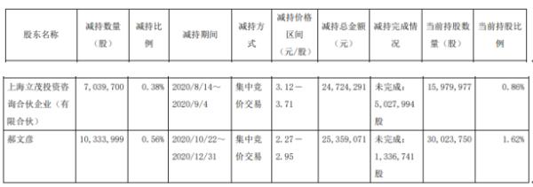 文投控股两股东减持1737.37万股 套现5008.34万股