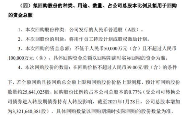 歌尔股份将花不超10亿元回购公司股份 用于股权激励