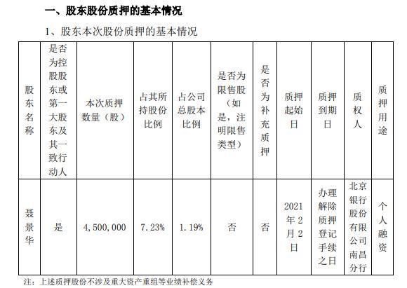 华伍股份实际控制人聂景华质押450万股 用于个人融资