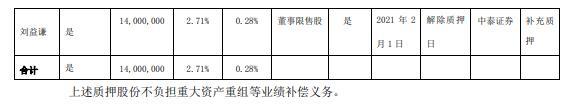 天茂集团2名控股股东合计质押9900万股 用于补充质押