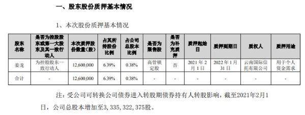 歌尔股份控股股东一致行动人姜龙质押1260万股 用于个人资金需求