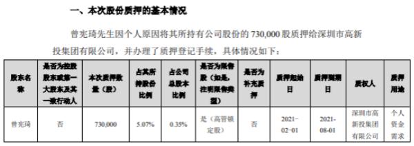 科信技术股东曾宪琦质押73万股 用于个人资金需求
