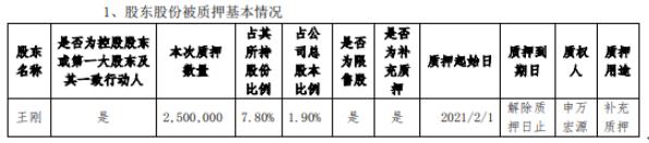新劲刚控股股东王刚质押250万股 用于补充质押