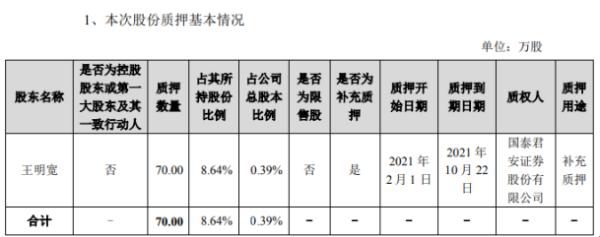 金艺科技股东王明宽以70万股作为补充质押