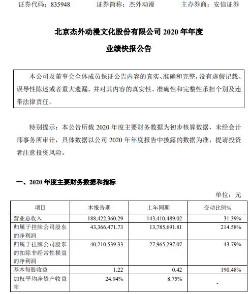 杰外动漫2020年度净利4336.65万增长214.58% 视频授权业务收入稳步增长