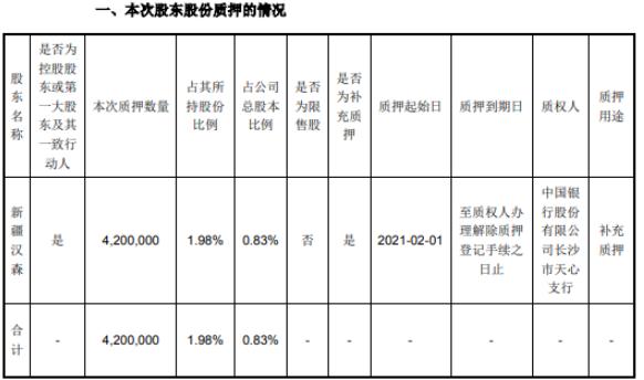 汉森制药控股股东新疆汉森质押420万股 用于补充质押