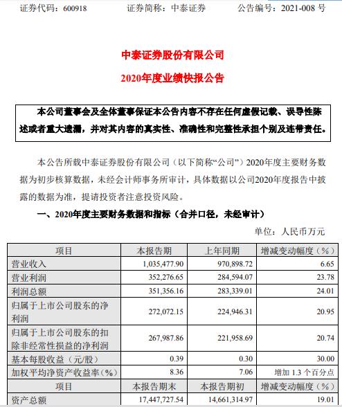 中泰证券2020年度净利27.21亿增长20.95% 公司各项业务稳定