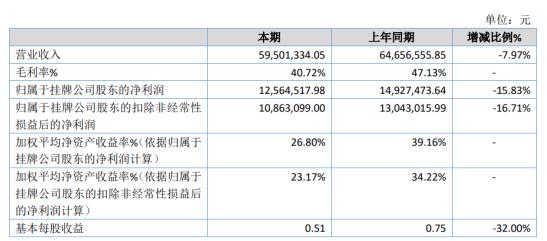 富铭环保2020年净利1256万下滑15.8% 设备销售价格降低