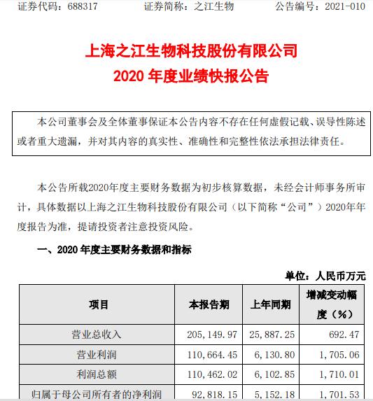 之江生物020年度净利9.28亿增长1702% 整体销售规模及业绩呈现大幅增长