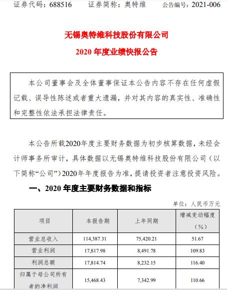 奥特维2020年度净利1.55亿增长111% 产品销售规模持续扩大