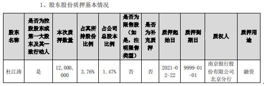 博晖创新控股股东杜江涛质押1200万股 用于融资
