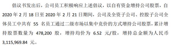 九安医疗55名员工合计增持47.82万股 耗资合计311.6万
