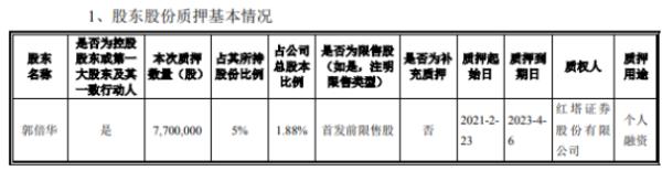 侨银股份控股股东郭倍华质押770万股 用于个人融资