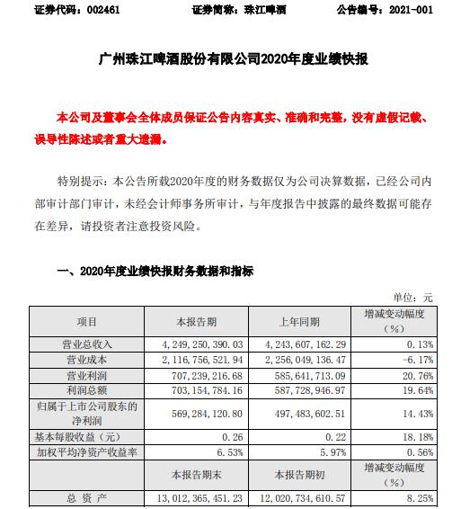 珠江啤酒2020年度净利5.69亿增长14.4% 高档结构产品销量提升
