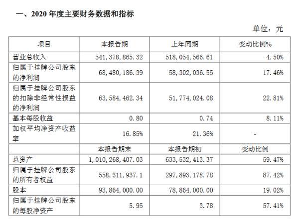 富士达2020年净利6848万元同比增17%:防务业务板块订单大幅增加