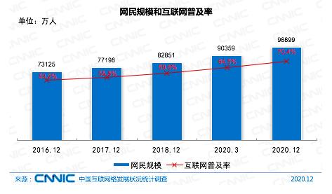 第47次《中国互联网络发展状况统计报告》发布:我国网民规模达9.89亿