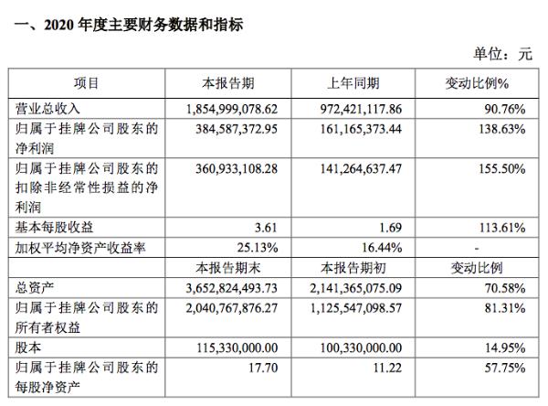 连城数控2020年净利润3.85亿元同比增139%:下游需求增加