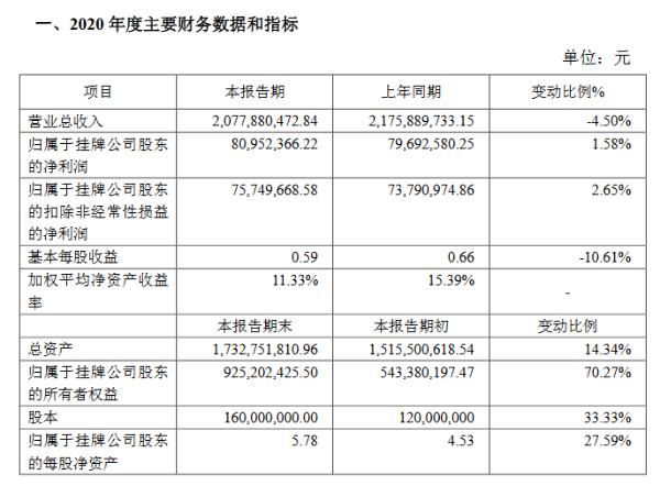 球冠电缆2020年净利润8095万元 同比增长1.58%