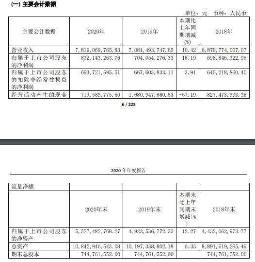 宏发2020年净利润8.32亿 董事长郭工资151.67万