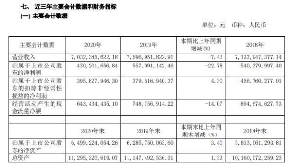 上海家化2020年净利4.3亿 股票公允价值变动损益下降 董事长潘秋生薪酬364.7万