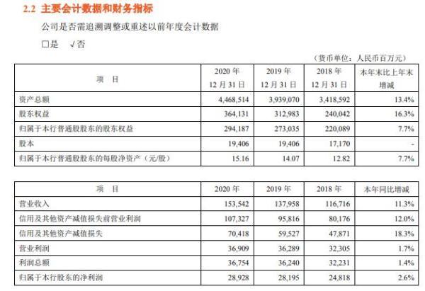 平安银行2020年净利润289.28亿 加强不良资产的核销和处置 胡跃飞总裁工资为450.98万