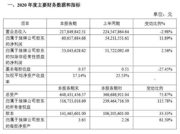 大唐药业2020年净利润6066万元 同比增长11.89%