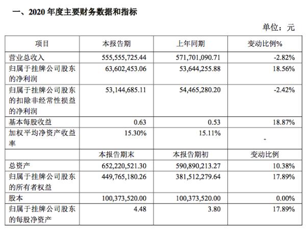 齐鲁华信2020年净利润6360万元同比增19%:积极拓展国内市场