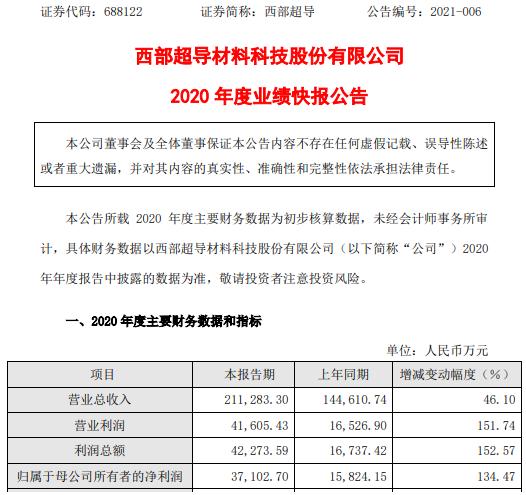 西部超导体2020年净利润增长3.71亿 增长134.47% 高温合金材料销售收入增长
