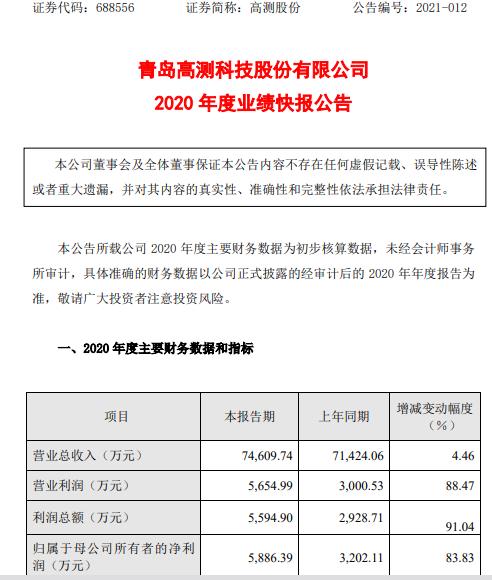2020年高考股份净利润5886.39万元 增长83.83% 新签署的订单和主营业务收入增加