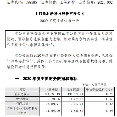 上纬新材2020年度净利1.19亿增长51.98% 国内外市场销量均大幅成长