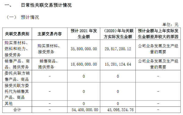 苏轴股份:预计2021年日常性关联交易5440万元 同比增21%