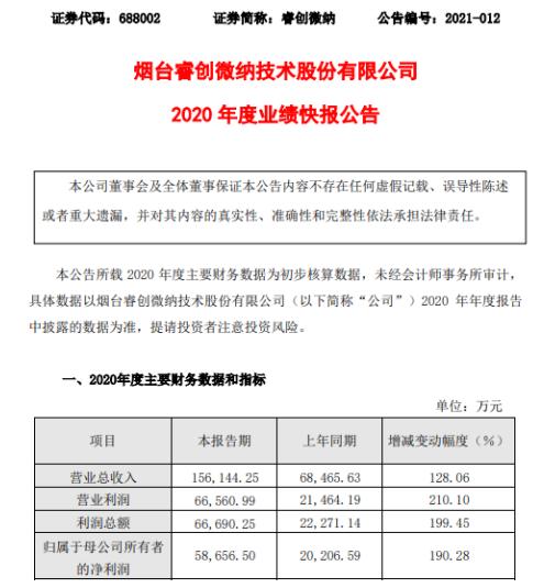睿创微纳2020年度净利5.87亿增长190.28% 产品毛利率增长