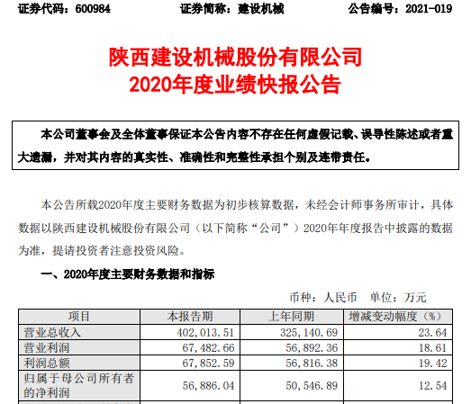 建设机械2020年度净利5.69亿增长12.54% 塔机业务快速提升