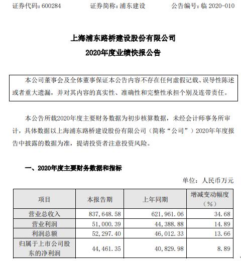 浦东建设2020年度净利4.45亿增长8.89% 新获取合同及在建项目增加