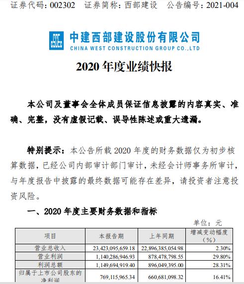 西部建设2020年度净利7.69亿增长16.41% 产品销售平均毛利同比提升