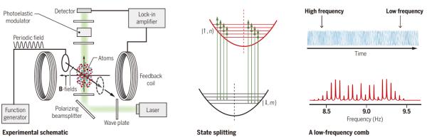 量子精密测量领域新进展:中国科大首次在弗罗凯量子体系上实现微波激射器