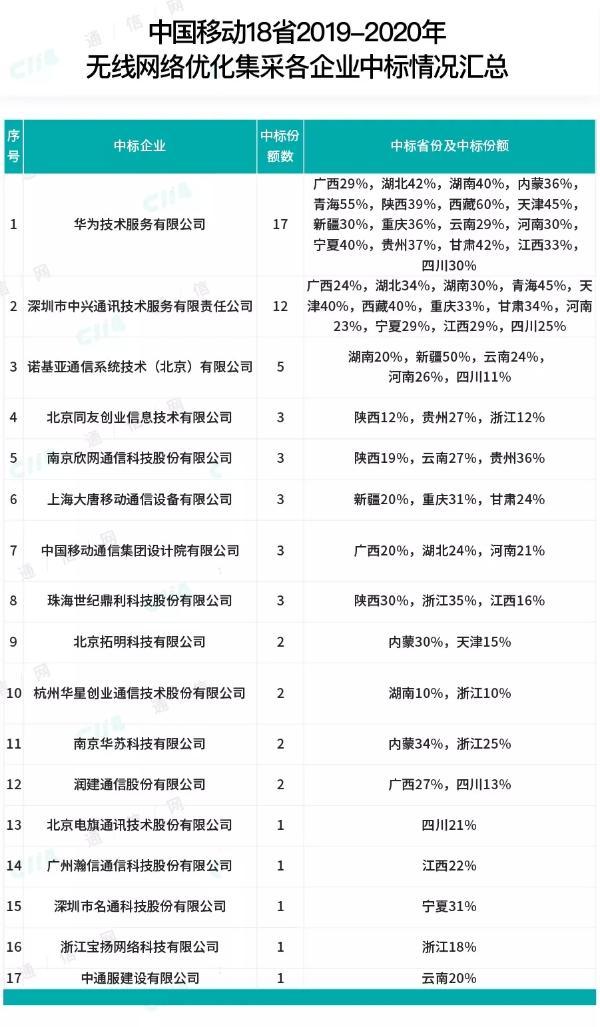 19省!中国移动年度无线网优大标正式开启