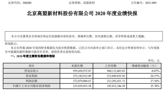 高盟新材2020年度净利2.34亿增长25.78% 降本增效、期间费用大幅下降