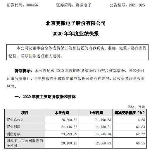 赛微电子2020年度净利2.01亿增长66.55% 订单饱满、生产与销售旺盛