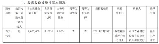中欣氟材控股股东白云伟业质押800万股 用于自身生产经营