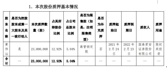 美联新材控股股东黄伟汕质押2300万股 用于股权类投资