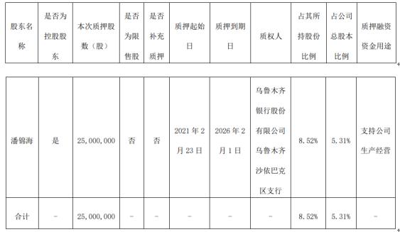 汇嘉时代控股股东潘锦海质押2500万股 用于支持公司生产经营