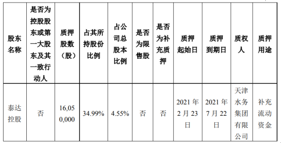 渤海股份股东泰达控股质押1605万股 用于补充流动资金