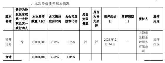 海联金汇股东博升优势质押1300万股 用于质押担保